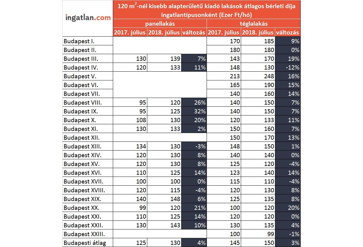 Albérletárak kerületenként - Kattintásra ki tudod nagyítani a képet! (forrás: ingatlan.com)